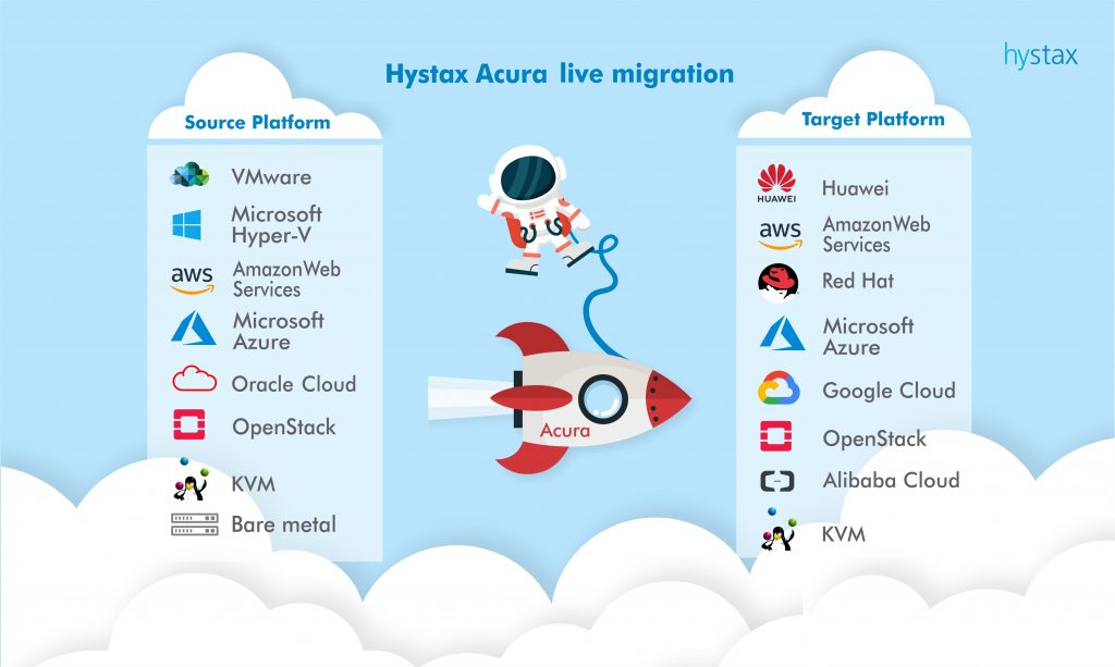 Any-to-any cloud migration