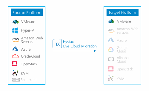 VMware Migration Tool - Live Cloud Migration Solution | Hystax