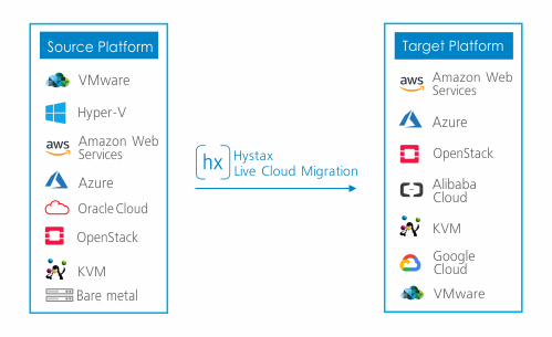 On-premise to cloud migration | Hystax