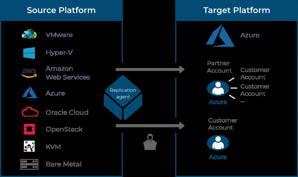 cloud migration to MS Azure scheme