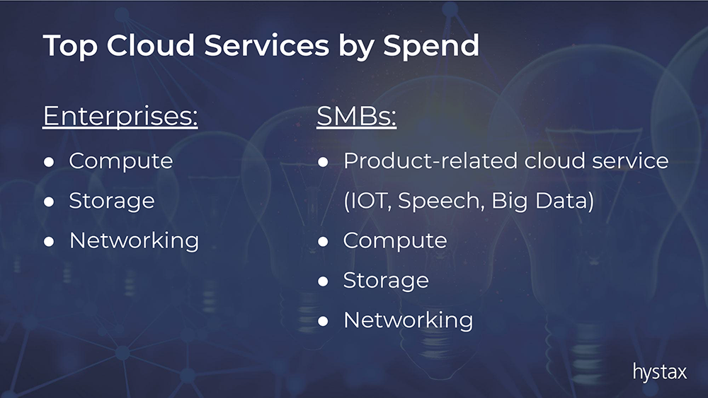 Top cloud services by spend