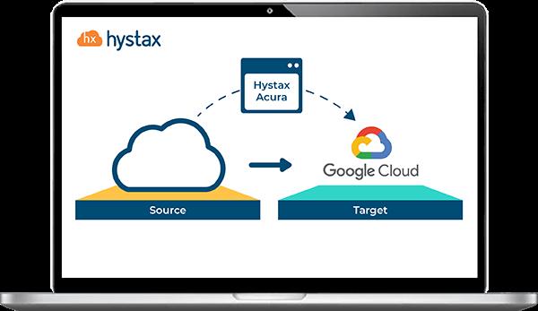 Cloud migration to GCP