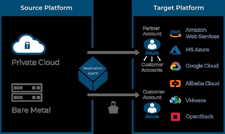 cloud migration support schemes on premise to public clouds