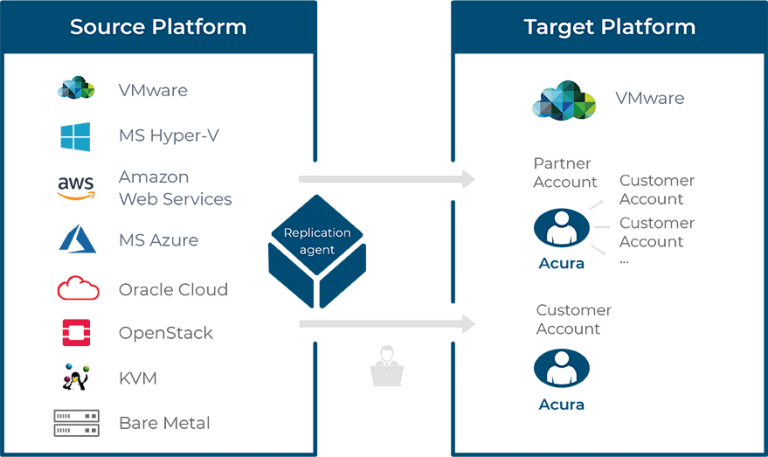 cloud migration support schemes vmware