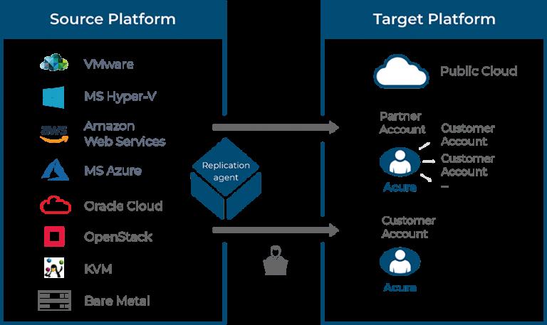 hystax-cloud-migration-schemes-public-cloud