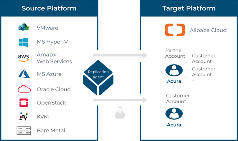 Hystax cloud migration support schemes for alibaba cloud