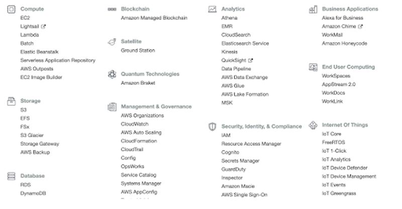AWS services description