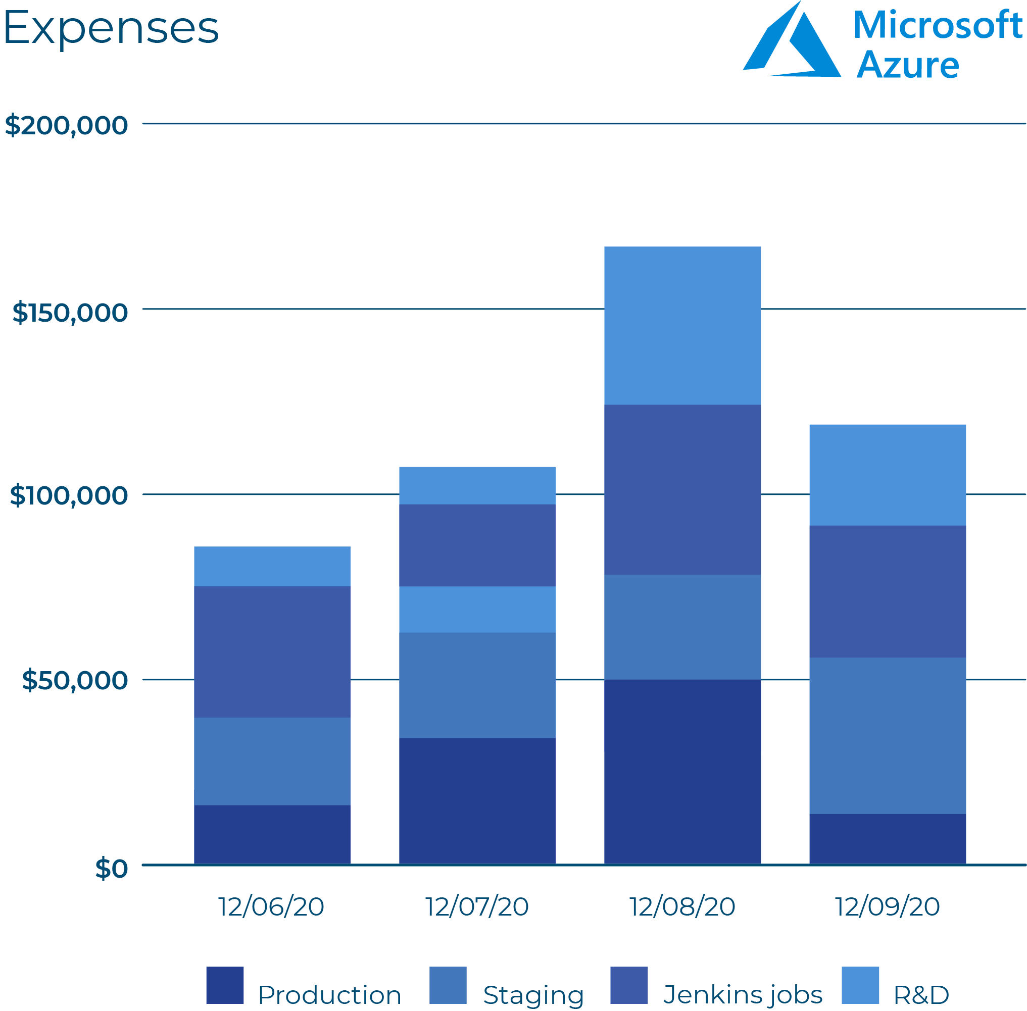 Azure-cloud-cost-visibility-1.png