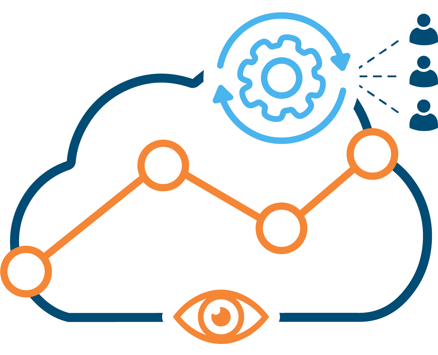 Ownership-for-cloud-usage