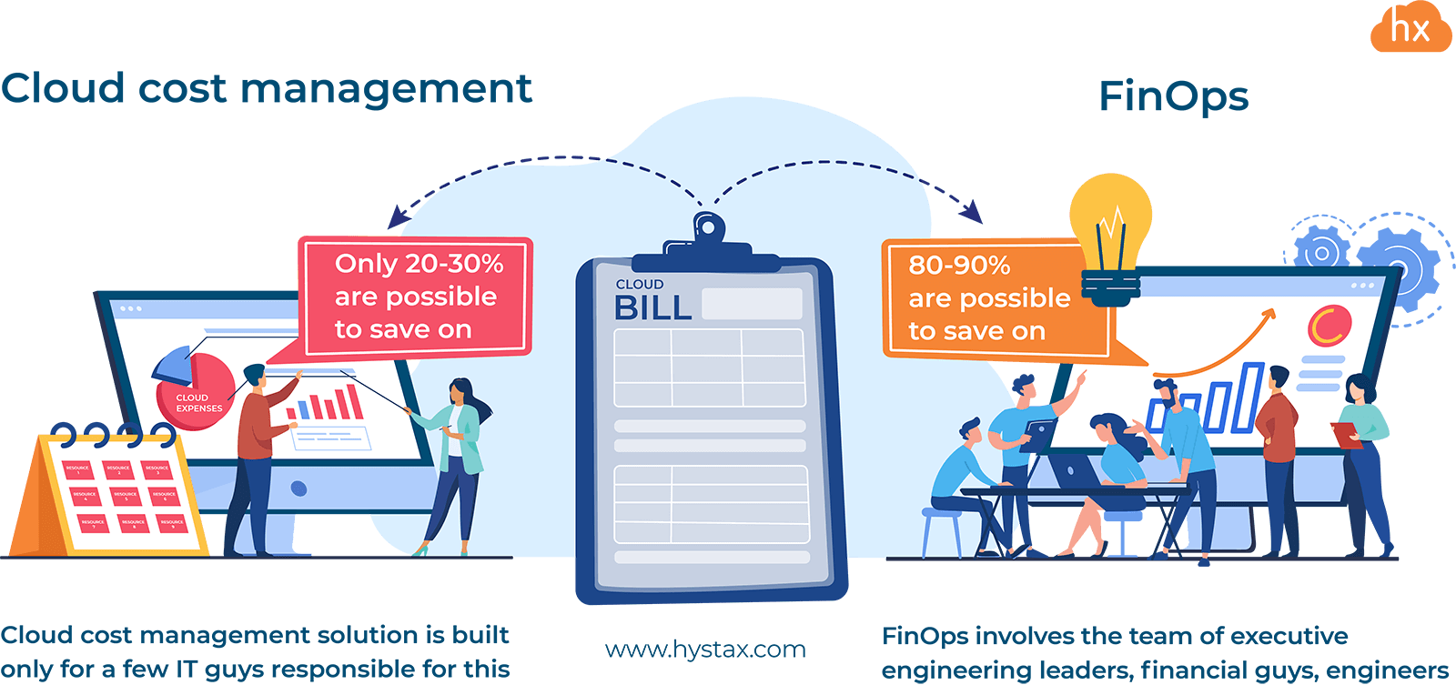 Cloud cost management and FinOps
