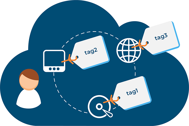 How to define a tagging system for cloud resources